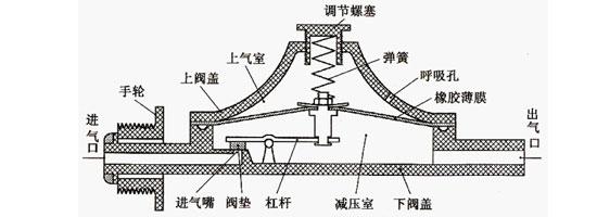 液化气减压阀剖面图