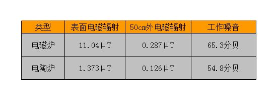 电磁炉电陶炉辐射比较